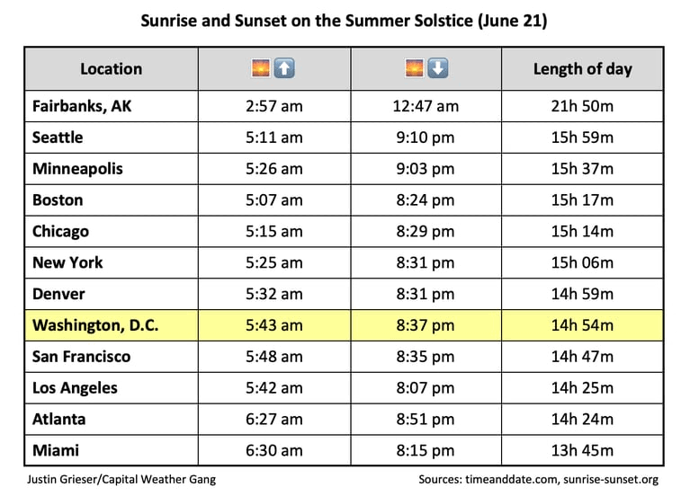 Sunrise and sunset times on the June 21 summer solstice. (Justin Grieser)